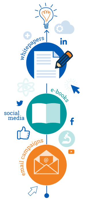 Value-Based Provider Content Marketing
