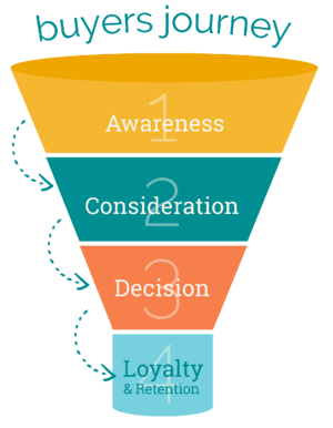 How to Create Targeted Content for Each Stage of the Buyer's Journey in Healthcare blog-small 1