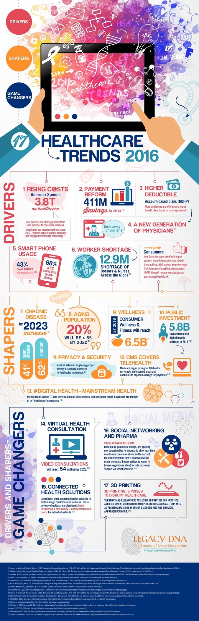 Healthcare Trends 2016