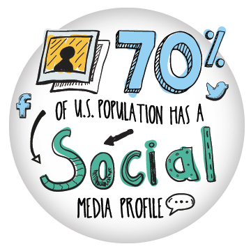 70 percent of the population have a social media profile