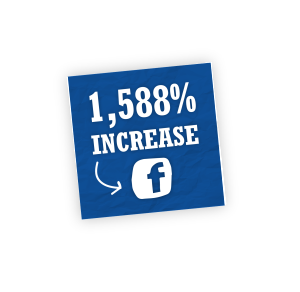 Crush It With Content Marketing 1588 percent increase facebook 02