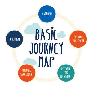 Journey Map basic journey improve patient experience blog-02