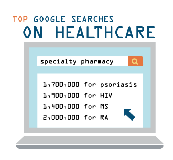 google searches on healthcare and specialty pharmacy