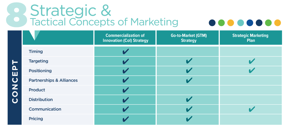 More Than Just a Go-to-Market Strategy or Strategic Marketing Plan blog-03.png