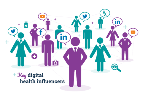 Health Innovators Key Influencers Marketing