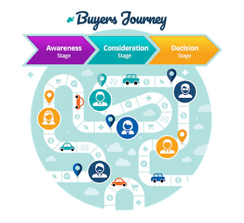 Tailored to Your Customer's Journey