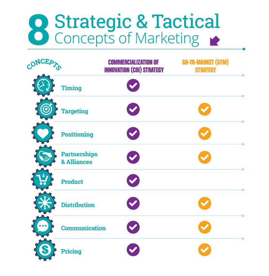 8 Strategic and Tactical Concepts of Marketing